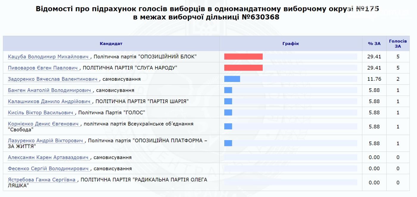 Результаты выборов по 175 округу (обновляется), фото-1