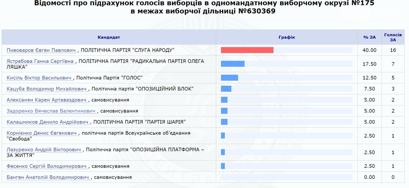 Результаты выборов по 175 округу (обновляется), фото-2