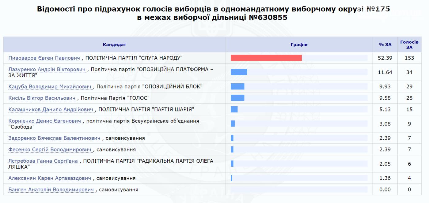 Результаты выборов по 175 округу (обновляется), фото-3