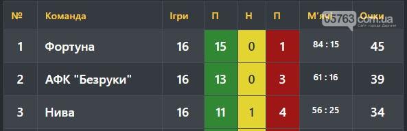 """Ольшаны"" - ""Фортуна"": накануне, фото-3"