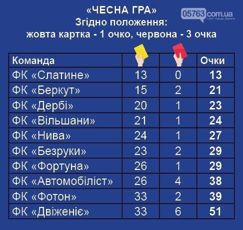 Итоги чемпионата Дергачевского района по футболу, фото-3