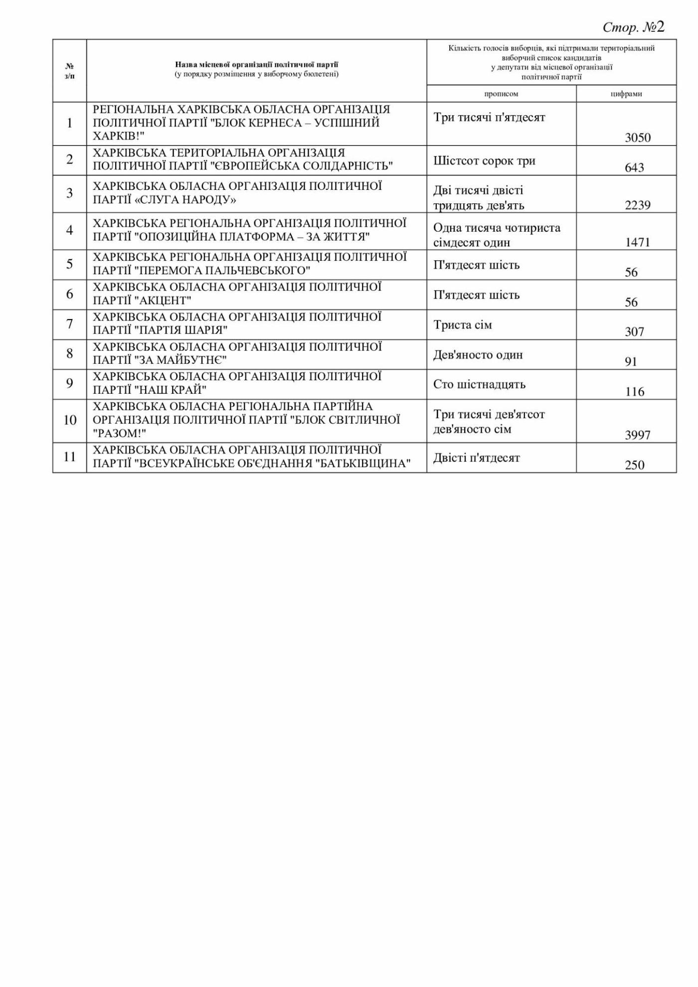 Результаты выборов в Дергачевской ОТГ, фото-61