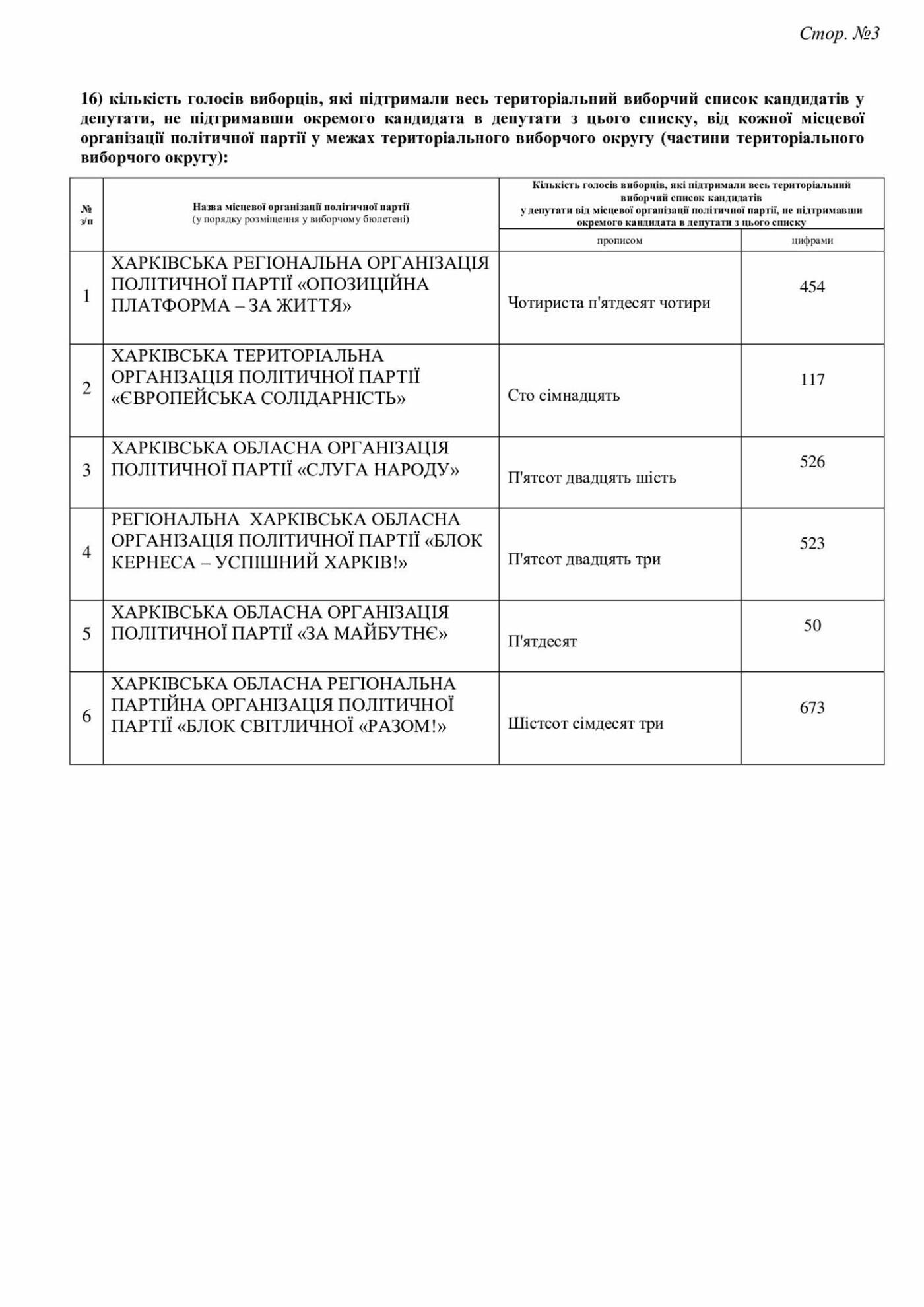 Результаты выборов в Дергачевской ОТГ, фото-35