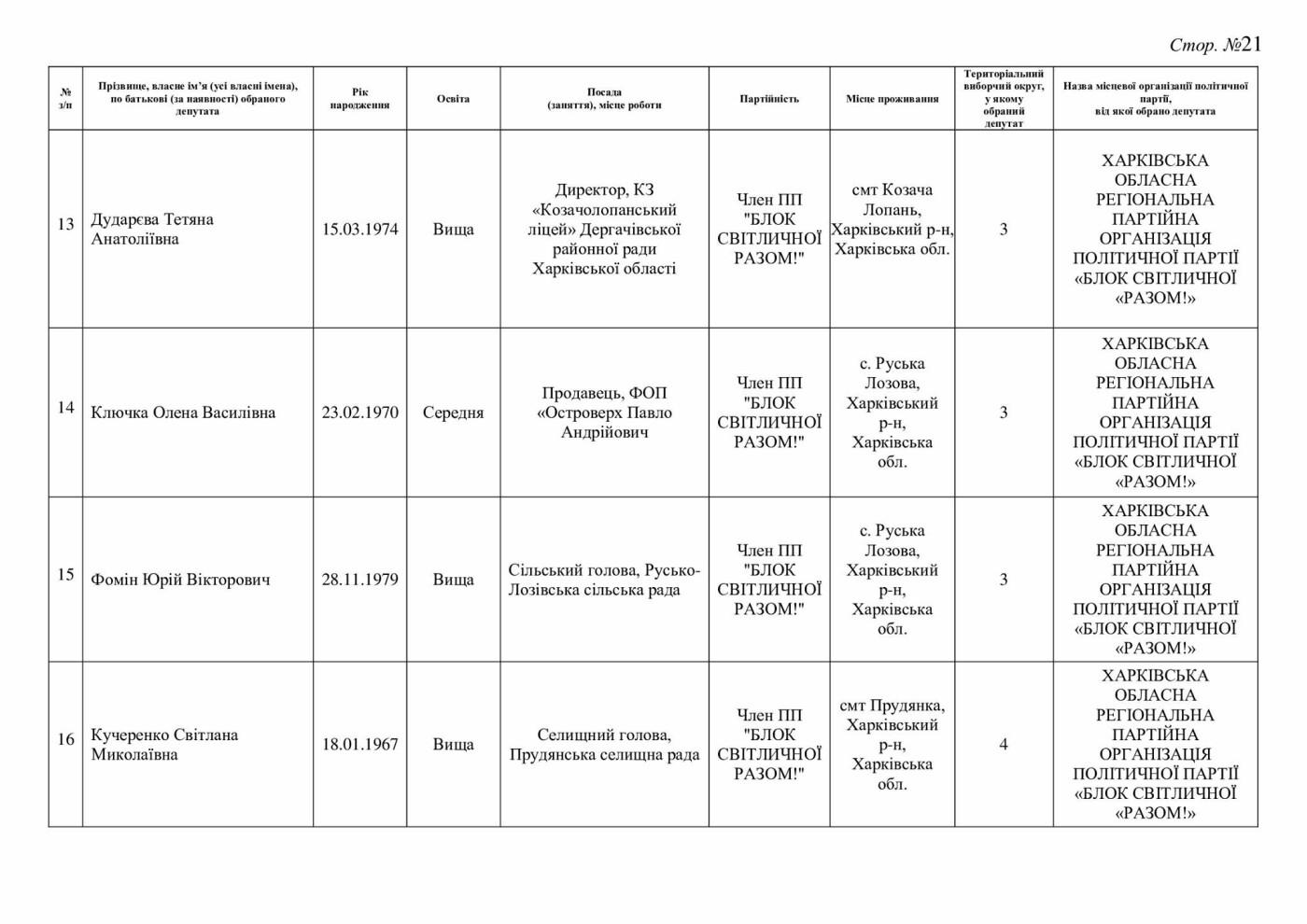 Результаты выборов в Дергачевской ОТГ, фото-21